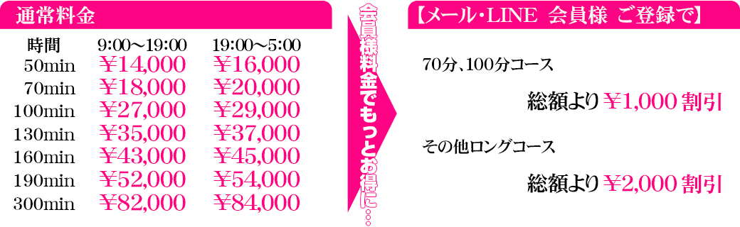船橋・千葉・錦糸町のデリヘル・風俗なら【キャンパスサミット船橋店】料金システム