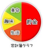 船橋 千葉 錦糸町の高収入風俗アルバイト【キャンパスサミットグループ】めうの家計簿グラフ