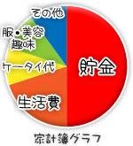船橋 千葉 錦糸町の高収入風俗アルバイト【キャンパスサミットグループ】みことの家計簿グラフ